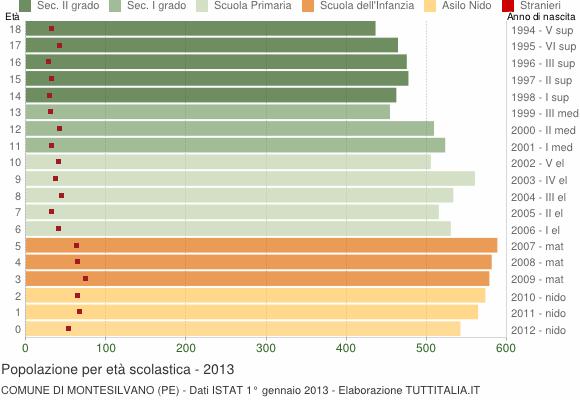Grafico Popolazione in età scolastica - Montesilvano 2013