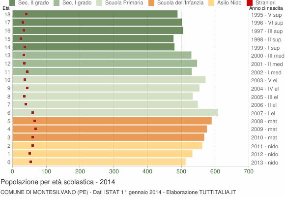Grafico Popolazione in età scolastica - Montesilvano 2014
