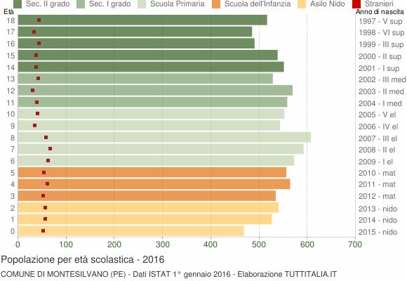 Grafico Popolazione in età scolastica - Montesilvano 2016