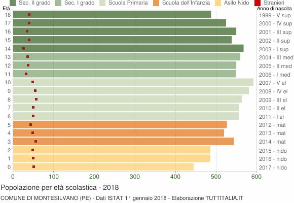 Grafico Popolazione in età scolastica - Montesilvano 2018