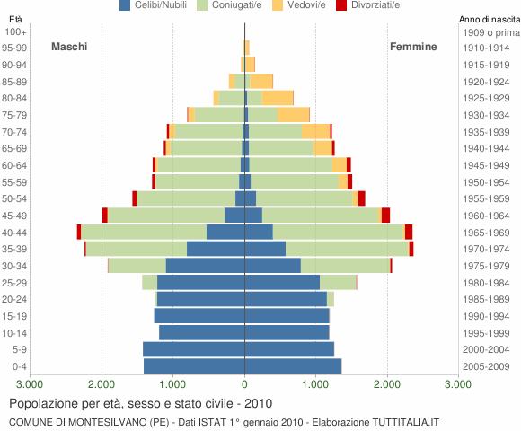Grafico Popolazione per età, sesso e stato civile Comune di Montesilvano (PE)