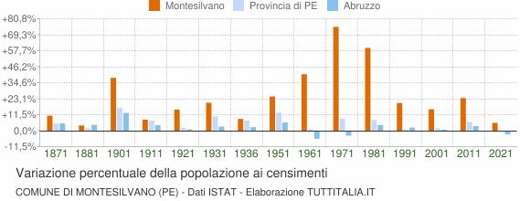 Grafico variazione percentuale della popolazione Comune di Montesilvano (PE)