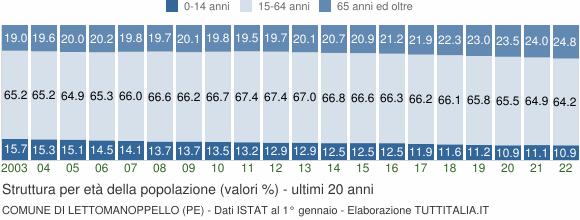 Grafico struttura della popolazione Comune di Lettomanoppello (PE)