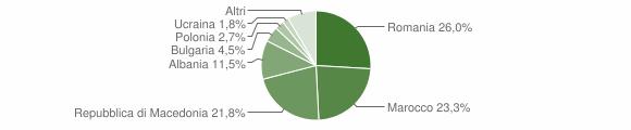 Grafico cittadinanza stranieri - Magliano de' Marsi 2009