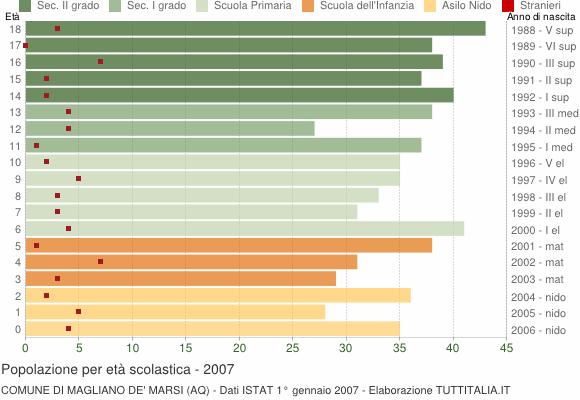 Grafico Popolazione in età scolastica - Magliano de' Marsi 2007