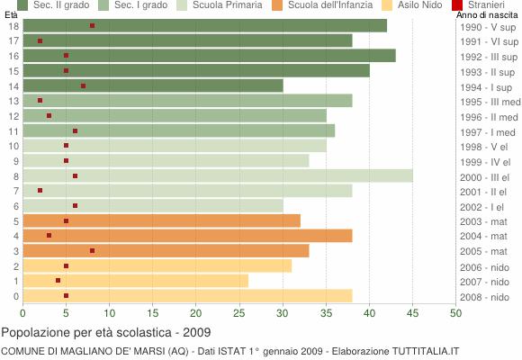Grafico Popolazione in età scolastica - Magliano de' Marsi 2009