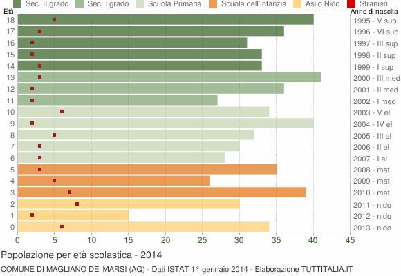 Grafico Popolazione in età scolastica - Magliano de' Marsi 2014