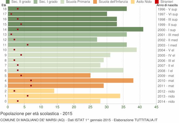 Grafico Popolazione in età scolastica - Magliano de' Marsi 2015