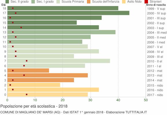 Grafico Popolazione in età scolastica - Magliano de' Marsi 2018