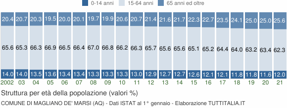 Grafico struttura della popolazione Comune di Magliano de' Marsi (AQ)