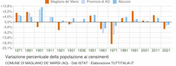 Grafico variazione percentuale della popolazione Comune di Magliano de' Marsi (AQ)