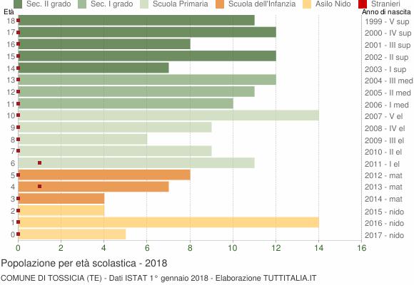 Grafico Popolazione in età scolastica - Tossicia 2018