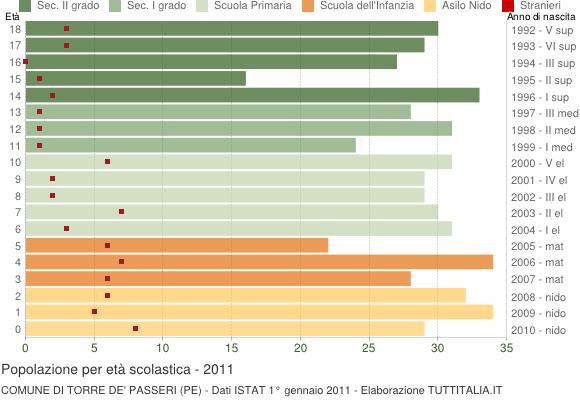 Grafico Popolazione in età scolastica - Torre de' Passeri 2011