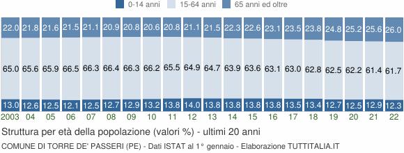 Grafico struttura della popolazione Comune di Torre de' Passeri (PE)