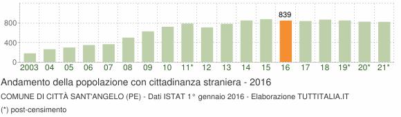 Grafico andamento popolazione stranieri Comune di Città Sant'Angelo (PE)