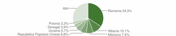 Grafico cittadinanza stranieri - Città Sant'Angelo 2016