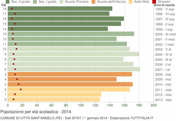 Grafico Popolazione in età scolastica - Città Sant'Angelo 2014