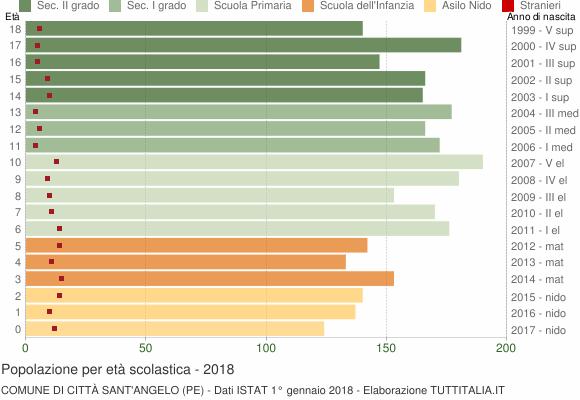 Grafico Popolazione in età scolastica - Città Sant'Angelo 2018