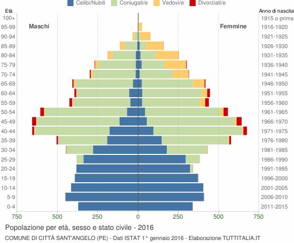 Popolazione per et sesso e stato civile 2016 citt for Numero senatori e deputati in italia