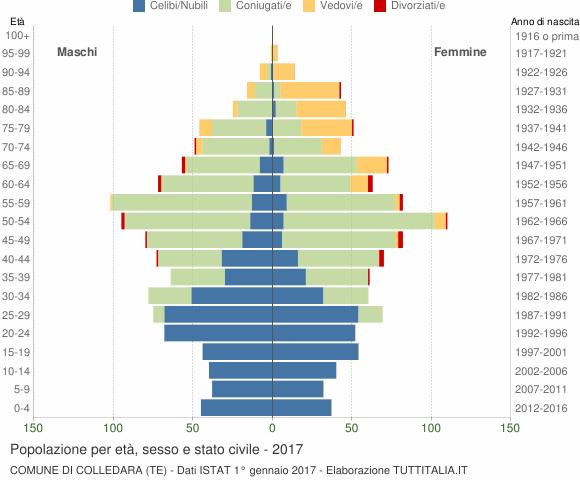 Grafico Popolazione per età, sesso e stato civile Comune di Colledara (TE)