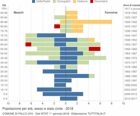 Grafico Popolazione per età, sesso e stato civile Comune di Fallo (CH)