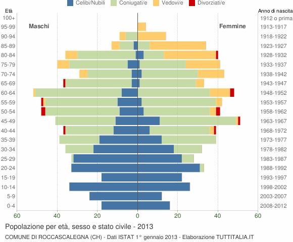 Popolazione Per Et Sesso E Stato Civile 2013
