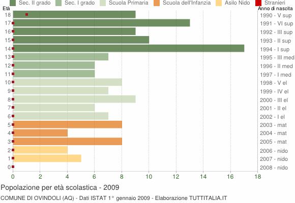 Grafico Popolazione in età scolastica - Ovindoli 2009