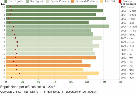 Grafico Popolazione in età scolastica - Silvi 2018