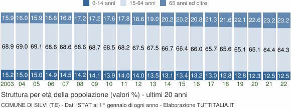 Grafico struttura della popolazione Comune di Silvi (TE)