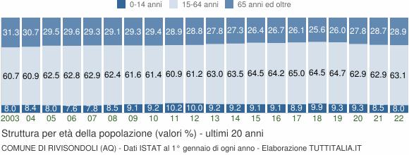Grafico struttura della popolazione Comune di Rivisondoli (AQ)
