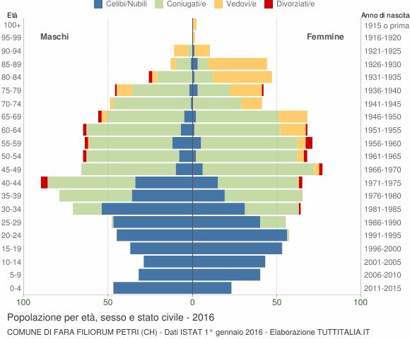 Grafico Popolazione per età, sesso e stato civile Comune di Fara Filiorum Petri (CH)