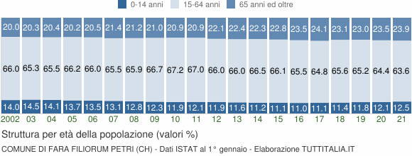 Grafico struttura della popolazione Comune di Fara Filiorum Petri (CH)