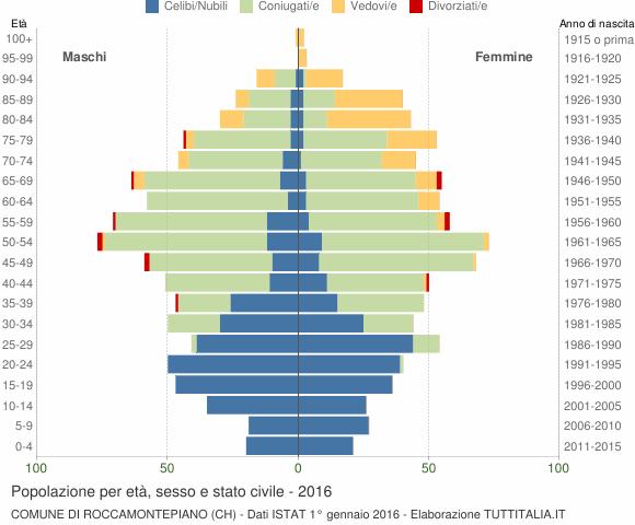 Grafico Popolazione per età, sesso e stato civile Comune di Roccamontepiano (CH)