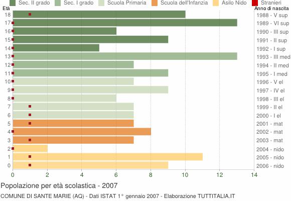 Grafico Popolazione in età scolastica - Sante Marie 2007