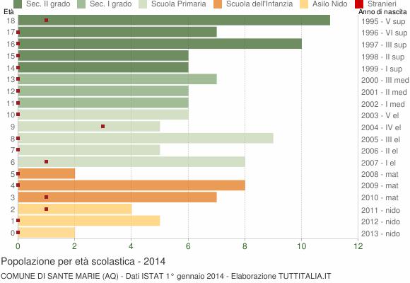 Grafico Popolazione in età scolastica - Sante Marie 2014