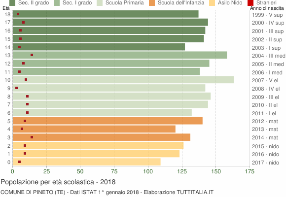 Grafico Popolazione in età scolastica - Pineto 2018
