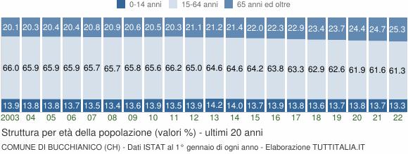 Grafico struttura della popolazione Comune di Bucchianico (CH)