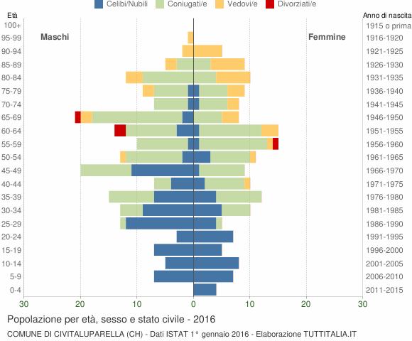 Grafico Popolazione per età, sesso e stato civile Comune di Civitaluparella (CH)