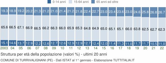 Grafico struttura della popolazione Comune di Turrivalignani (PE)