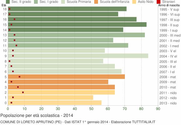 Grafico Popolazione in età scolastica - Loreto Aprutino 2014
