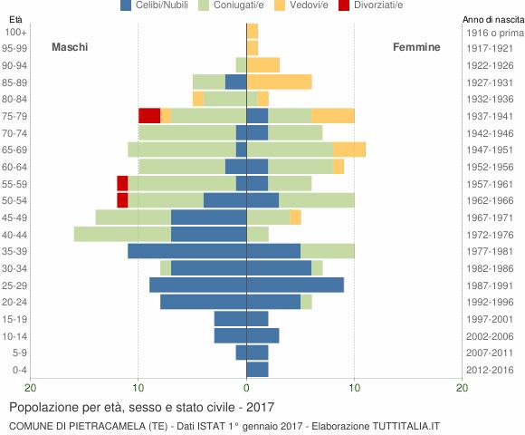 Grafico Popolazione per età, sesso e stato civile Comune di Pietracamela (TE)