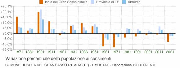 Grafico variazione percentuale della popolazione Comune di Isola del Gran Sasso d'Italia (TE)