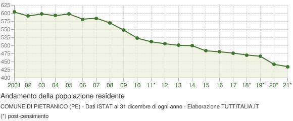 Andamento popolazione Comune di Pietranico (PE)