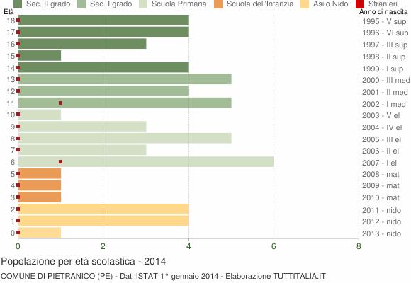 Grafico Popolazione in età scolastica - Pietranico 2014