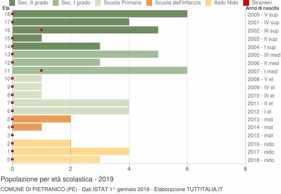 Grafico Popolazione in età scolastica - Pietranico 2019