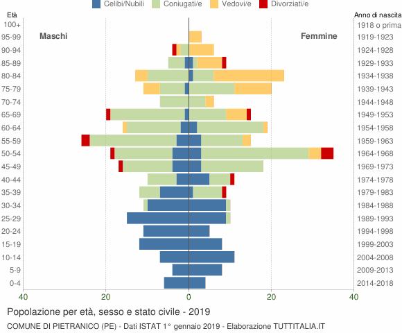 Grafico Popolazione per età, sesso e stato civile Comune di Pietranico (PE)