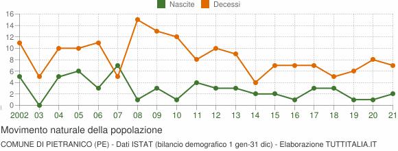Grafico movimento naturale della popolazione Comune di Pietranico (PE)