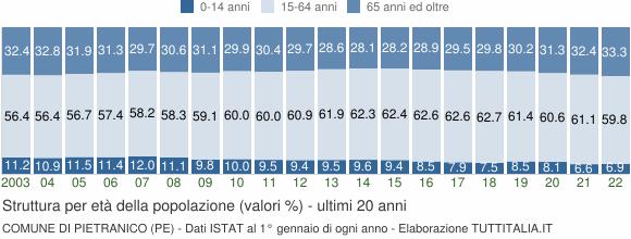 Grafico struttura della popolazione Comune di Pietranico (PE)