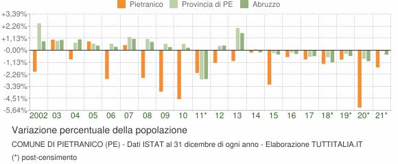 Variazione percentuale della popolazione Comune di Pietranico (PE)