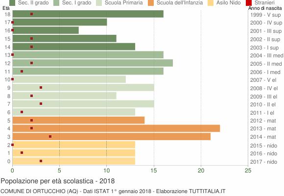 Grafico Popolazione in età scolastica - Ortucchio 2018